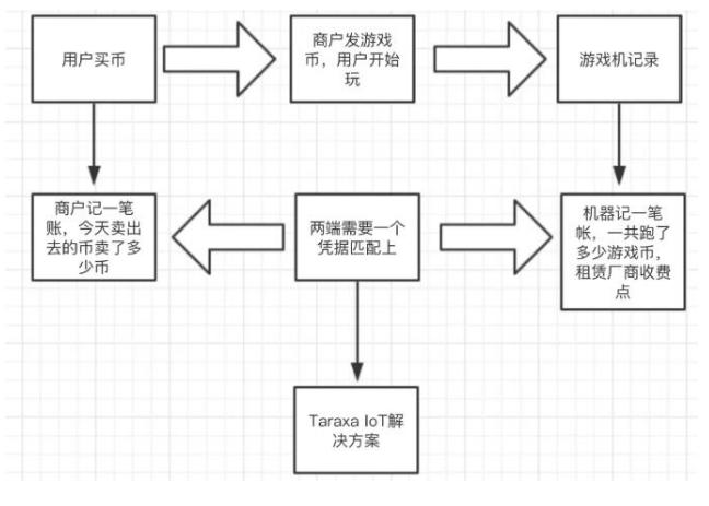 IoT+區塊(kuai)鏈可以(yi)營(ying)造怎(zen)樣的新商業情景