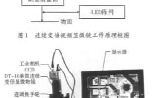 連續變倍視頻顯微鏡的工(gong)作原(yuan)理(li)及(ji)基(ji)于嵌入(ru)式的設計方...