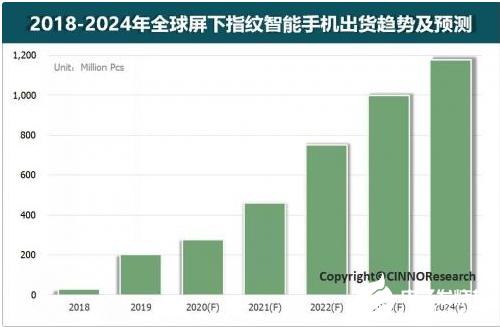 屏下指纹手机出货量约2.0亿台 2019大部分手机屏下指纹已成为标配