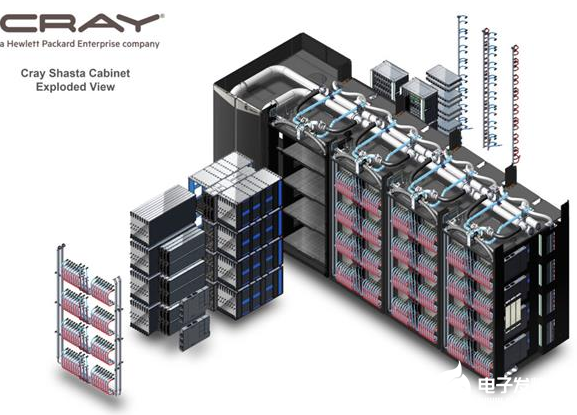 AMD為美國(guo)能源部(bu)打造全球最快超算 使用的(de)是Ze...
