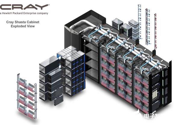 AMD為美國(guo)能源部打造全球最快超算 使(shi)用的是Ze...
