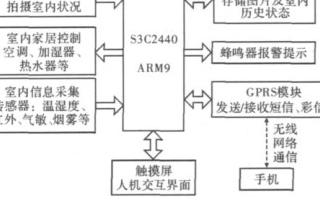 通过嵌入式Linux和S3C2440处理器实现无线监控报警系统的设计
