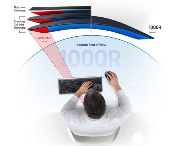 三星推出T55系列显示器 曲率达到前所未有的1000R