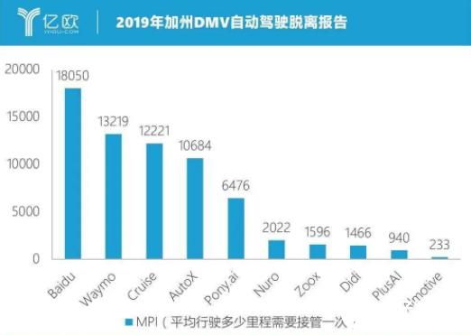 寒冬之下 中国自动驾驶春天还未到来