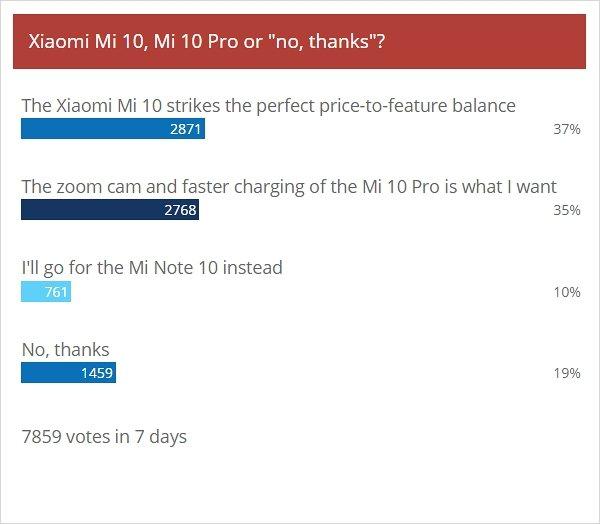 GSMArena公布一期投票結果 老外對小米10...