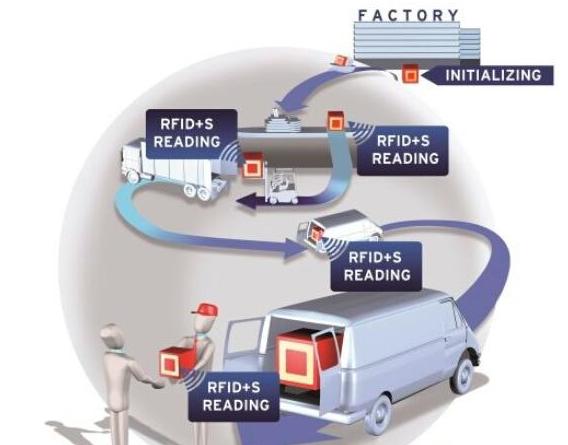 NFC架构与运作模式是怎样的