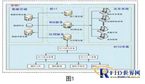 生產輔料如何用RFID來管理