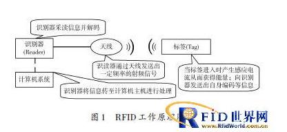 RFID技術如何實現車證自動識別