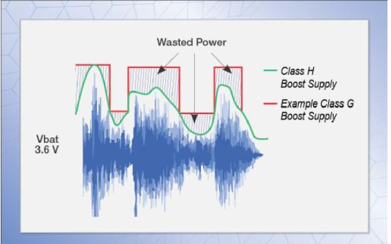 Cirrus Logic: 升壓放大器讓設備兼具小身材和大音量