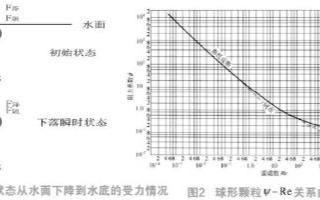李莱曲线和阻力公式在海底管道检测信标设备测试中的研究