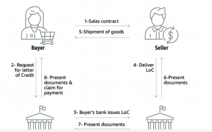 区块链技术如何改善国际交易