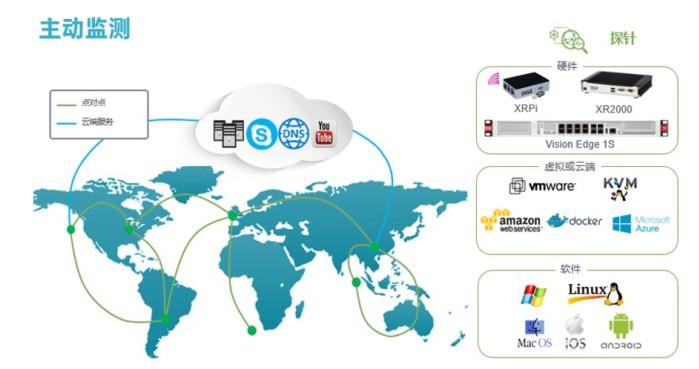 远程办公远程办公场景下,IT运维如何做好网络监测工作
