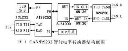 基于CAN总线系统的智能电平转换器设计方案