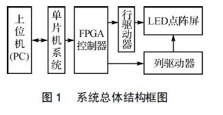 基于FPGA控制模块的大屏幕LED显示屏设计