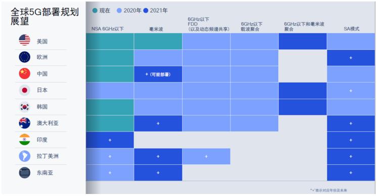 高通怎樣描繪未來的5G藍圖