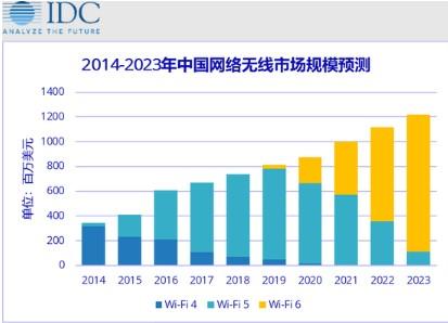IDC预计:2020年WiFi 6将大放异彩,将是WiFi 6高速增长的元年