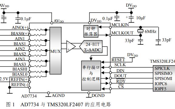 如何实现AD7734与DSP芯片的接口