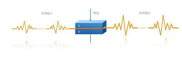 半导体光放大器的工作原理_半导体光放大器的优缺点