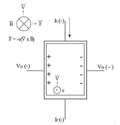霍爾效應傳感器的原則是怎樣的