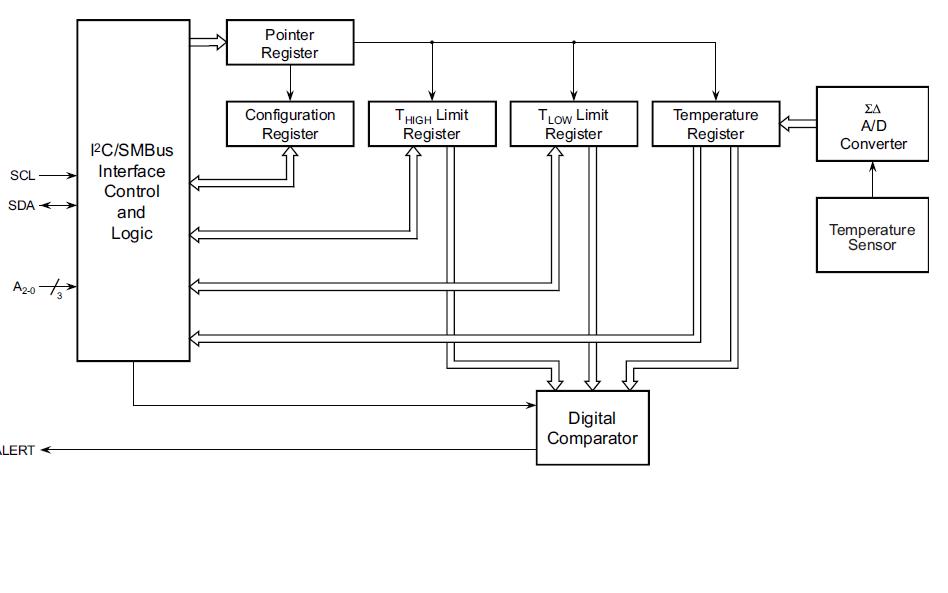 ATMEL数字温度传感器AT30TS74的数据手册免费下载