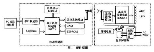 LED动态显示系统设计方案