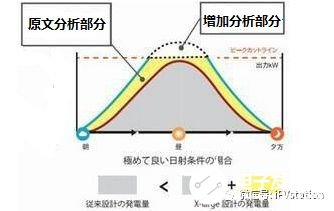 光伏综合效率分析解读