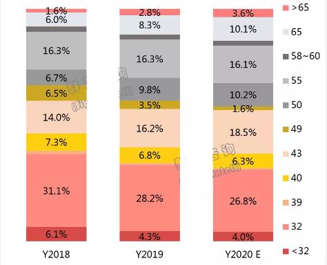 """2019年全球TV市场总结和2020年展望:预则立,不预则""""怠"""""""