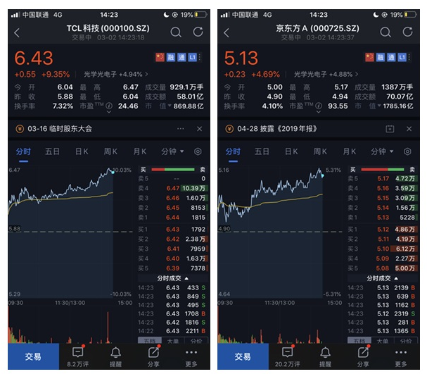 面板双雄双双大涨:TCL科技成交超55亿元,京东方A成交超60亿元