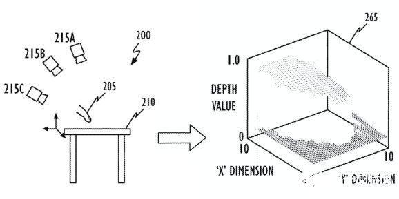 苹果新专利曝光 将不需要触碰机器就可以实现所有操控