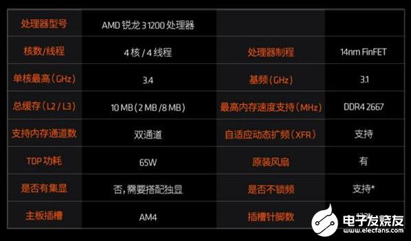 銳龍3 1200升(sheng)級 非(fei)常適合搭建(jian)入門級平台