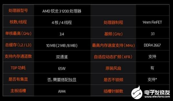 新版(ban)銳(rui)龍3 1200處理器(qi)曝(pu)光 升級12nm Z...