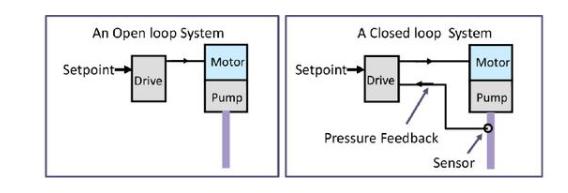 变频器开环控制和闭环控制系统