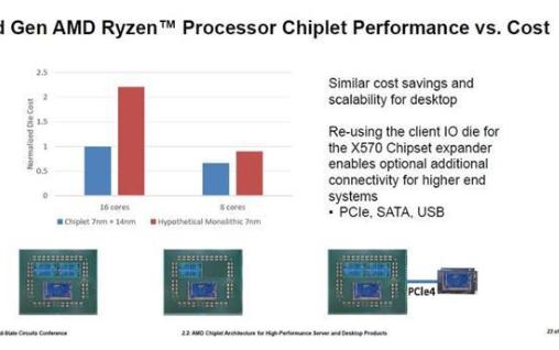 AMD的7nm Zen2是全球多个团队协力设计的