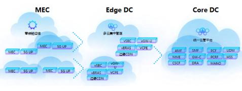 中兴通讯5G电信云解决方案的一些关键技术介绍