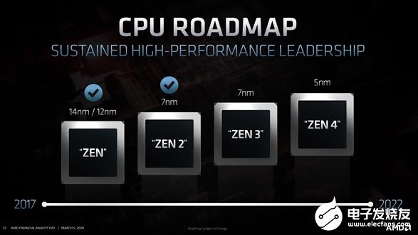 AMD官宣未來Zen CPU架構路線圖 Zen ...