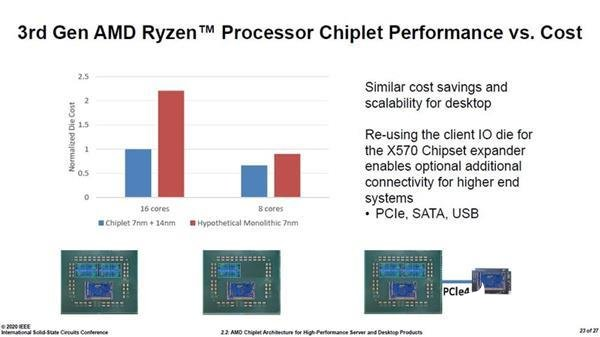 AMD表示64核小芯片设计由全球多个团队协力开发 上海团队在列