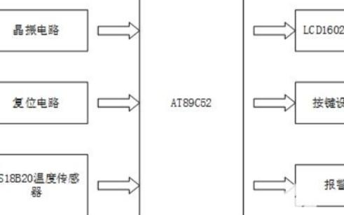 浅谈51单片机的规格与DS18B20传感器说明