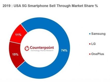 2020年底美國5G手機市場份額將有望達到25%