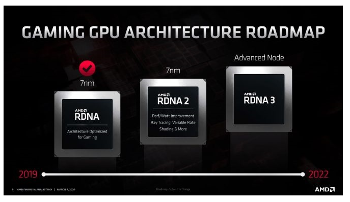 AMD公布GPU發(fa)展的線路圖
