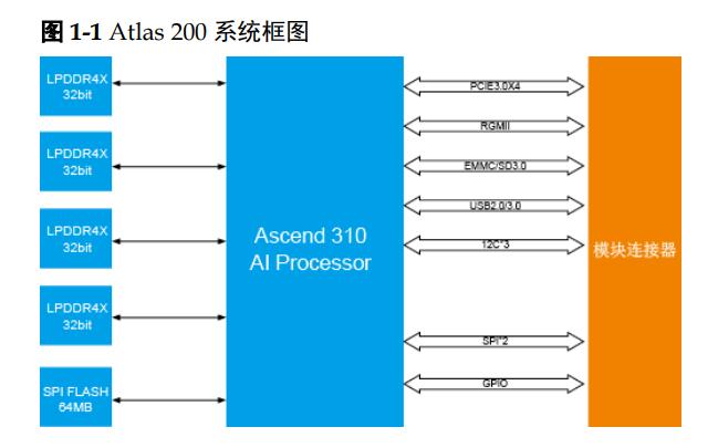 Atlas200華為AI加速模塊的硬件開發指詳細資料免費下載