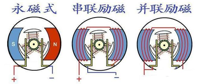 不同直流电机反接会出现什么情况