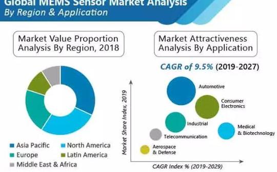 研究称到2027年MEMS传感器市场超过500亿...