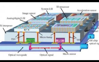 AMD展示處理器新一代的X3D封(feng)裝技術(shu),將在(zai)Ze...