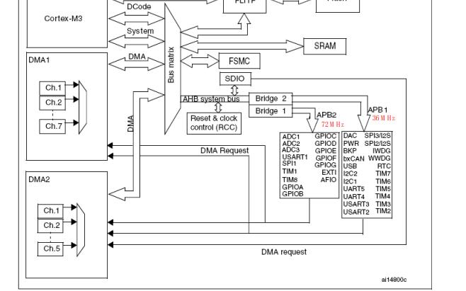 STM32F10X系列微控制器的参考手册免费下载