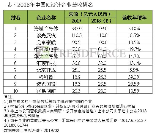 格科微電子擬在上海新片區(qu)投資建設集成電路項目(mu) 計劃總(zong)投資達22億美元
