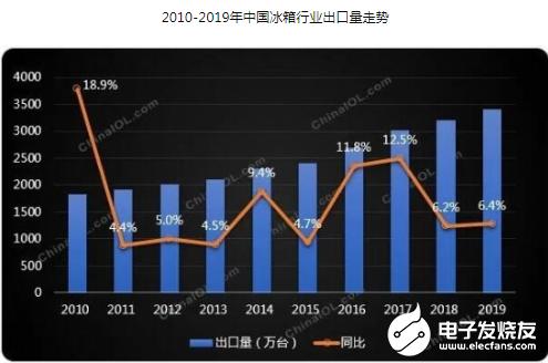 全球贸易大幅放缓且增长乏力 中国冰箱出口却再攀新高