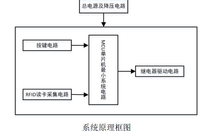 如何使用STM32單片機實現智能RFID刷卡汽車位鎖的設計