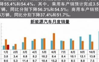 全球新能源汽车产销大幅下滑,中国汽车销量将下降2...