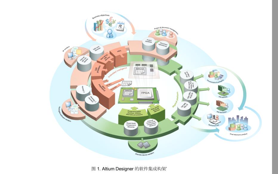 Altium Designer的中文版教程免費下載