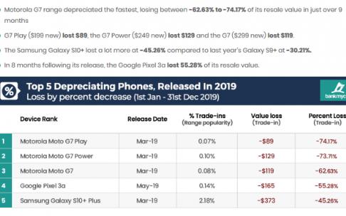 iphone保值时间长,安卓智能手机容易贬值